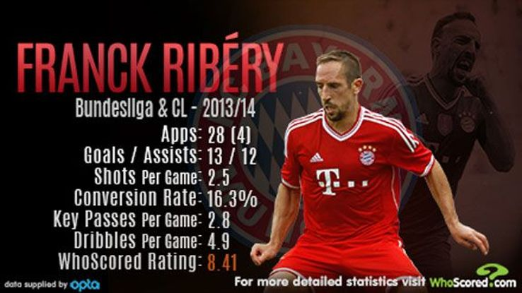 Franck Ribery won another four trophies with Bayern Munich in 2013-14, including the UEFA Super Cup and Club World Cup.