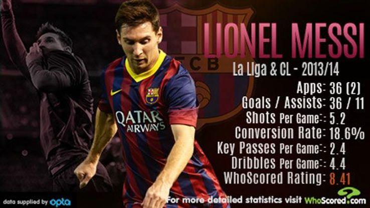 Lionel Messi scored more than 40 goals for the fifth successive season.