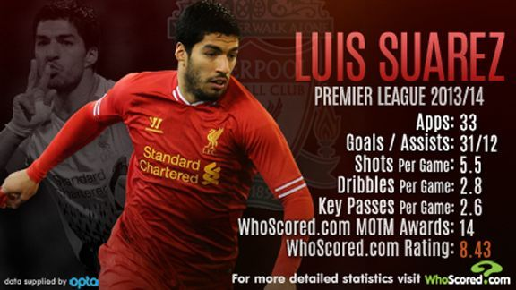 Luis Suarez's 31 goals took Liverpool to within a whisker of a first Premier League title in 24 years.