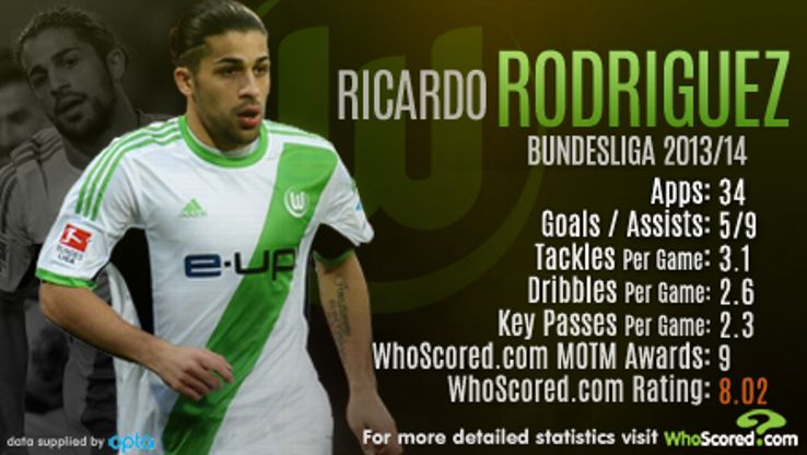 Though Ricardo Rodriguez is a full-back, only Max Kruse and Marco Reus had more assists than he did in the Bundesliga.