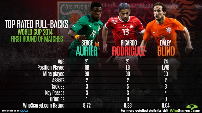 Full-backs have led the way in Brazil.