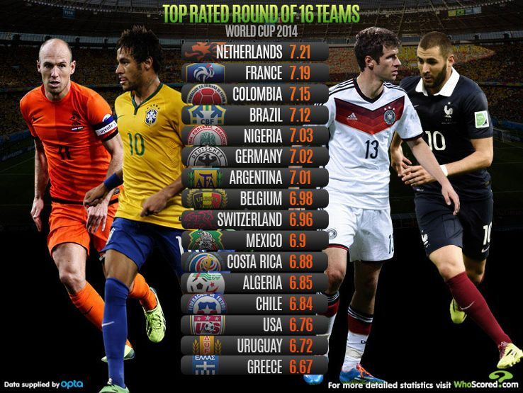 WhoScored's rankings suggest Netherlands are the team to fear in the round of 16.