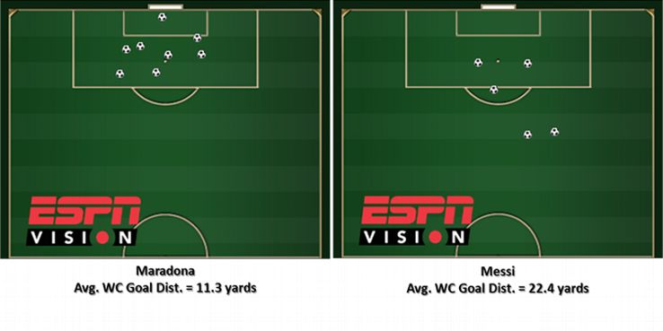 Maradona and Messi have done their World Cup scoring in very different ways.