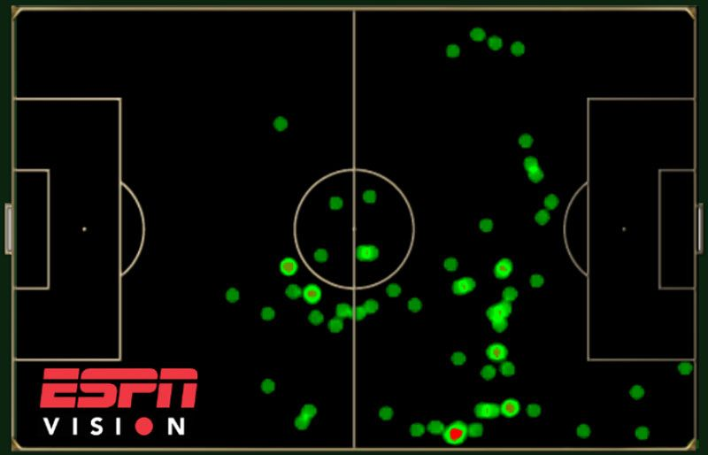 Lionel Messi had no touches in the Netherlands penalty area.