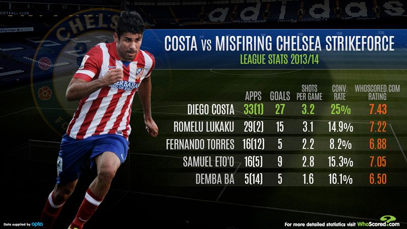 Diego Costa is looking to make his mark this season.