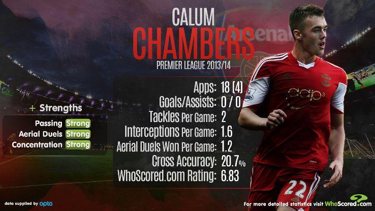 Calum Chambers