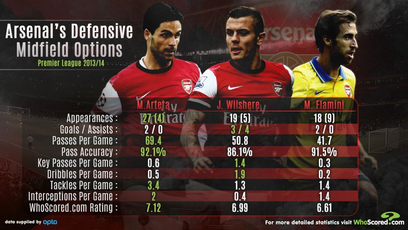 Arsenal's defensive midfield options will be tested.