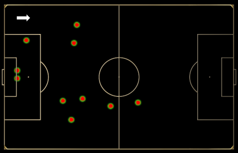 De Jong moved away from the centre of the pitch with defensive touches on the flanks.