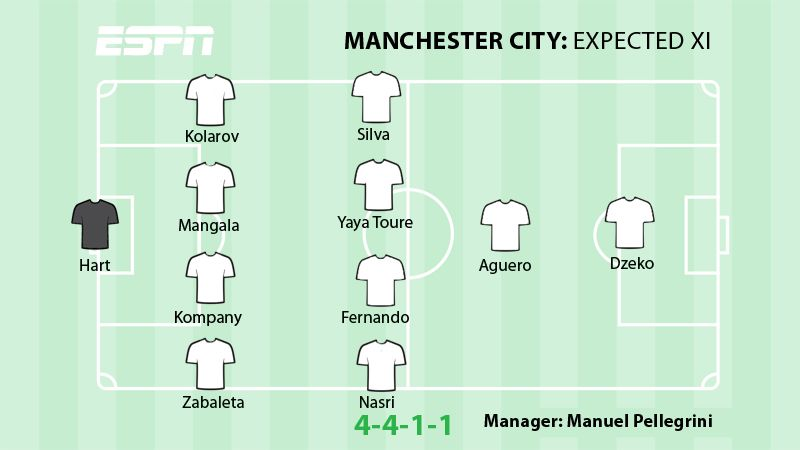 Man City XI