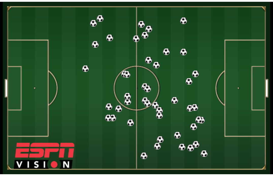 Scatter chart of Ander Herrera's touches in Manchester United's 2-1 loss to Swansea this season.