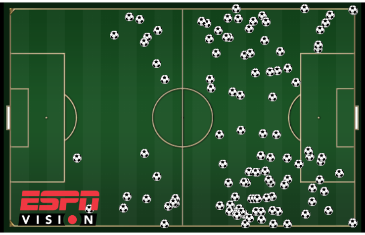 Scatter chart of Angel Di Maria's touches for Argentina against Switzerland at the World Cup.