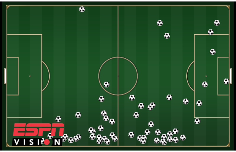 Scatter chart of Angel Di Maria's touches for Real Madrid in their 5-0 win over Valencia in January 2013.