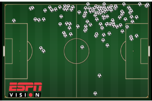 Scatter chart of Angel Di Maria's touches for Real Madrid in the 2014 Champions League final.