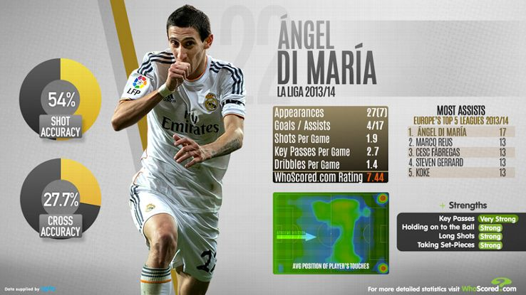 Angel Di Maria has a host of tools at his disposal.