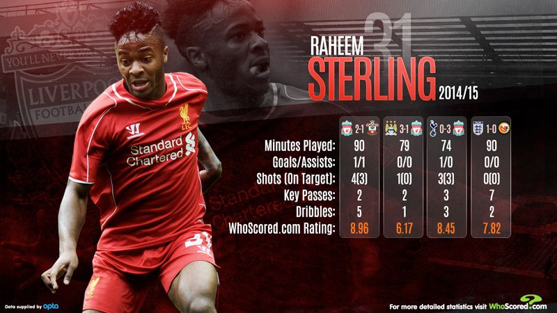 Raheem Sterling will be key to England's Euro 2016 qualifying hopes.