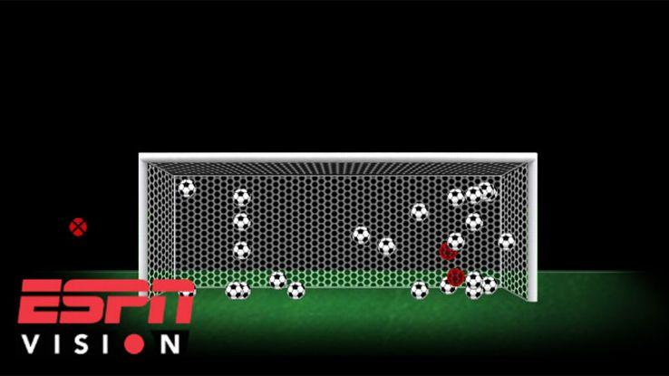 Messi penalties