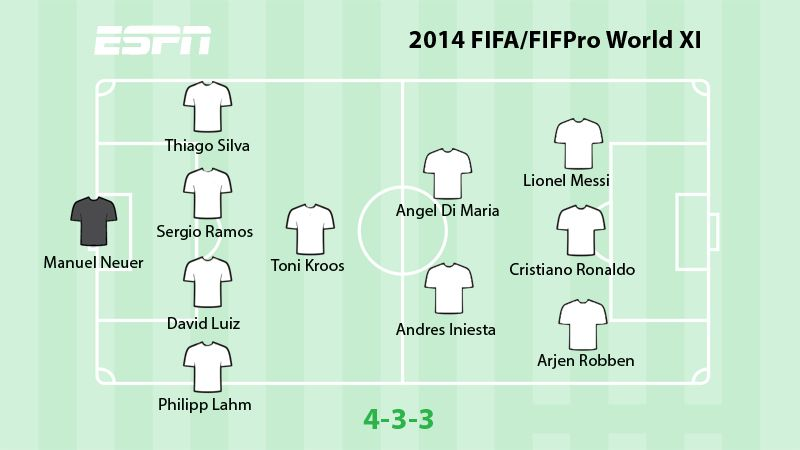 2014 FIFA/FIFPro World XI