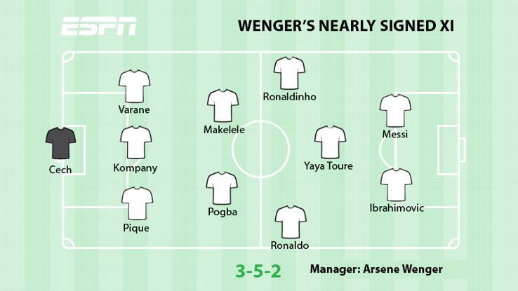 Let's Take A Look At Some Of The Players Wenger Nearly Signed...