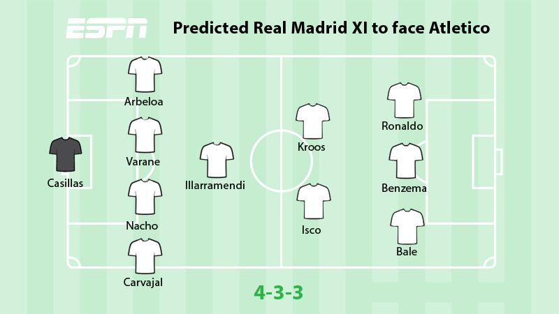 Predicted Real Madrid XI to face Atletico