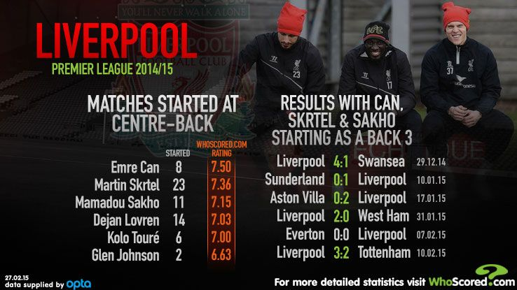 Whoscored Liverpool