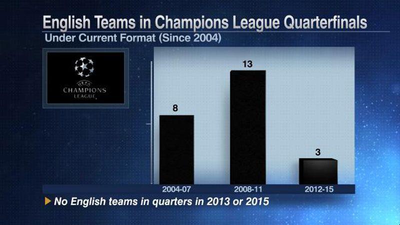 UCL Premier League stats