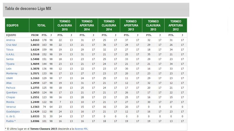 Liga MX table