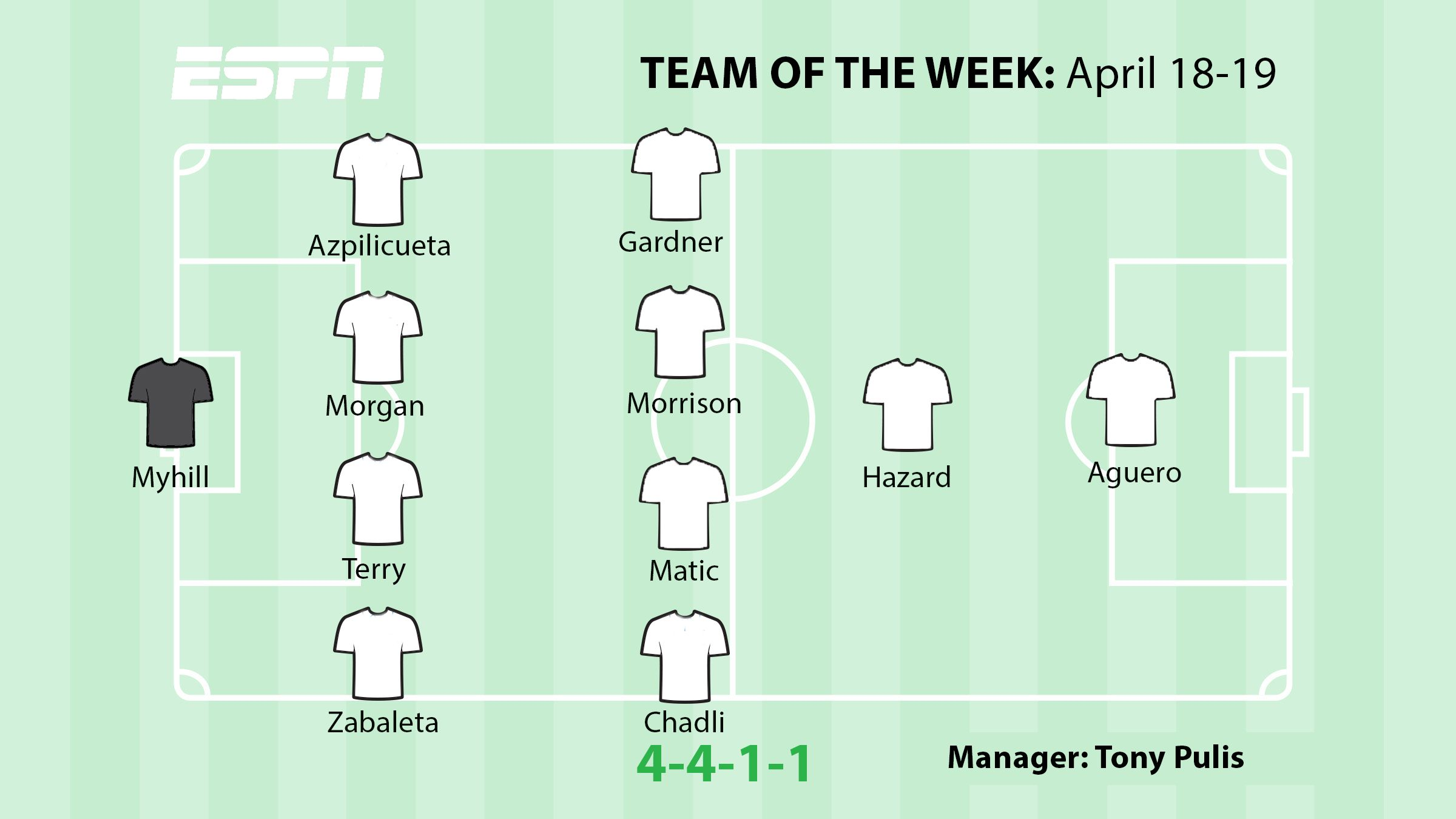 Four players from presumptive Premier League title winners Chelsea feature in the TOTW.