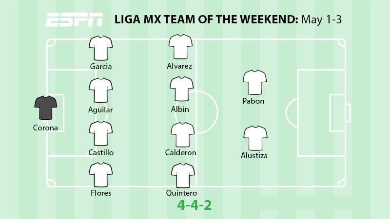 The Liga MX Best XI for week 16.