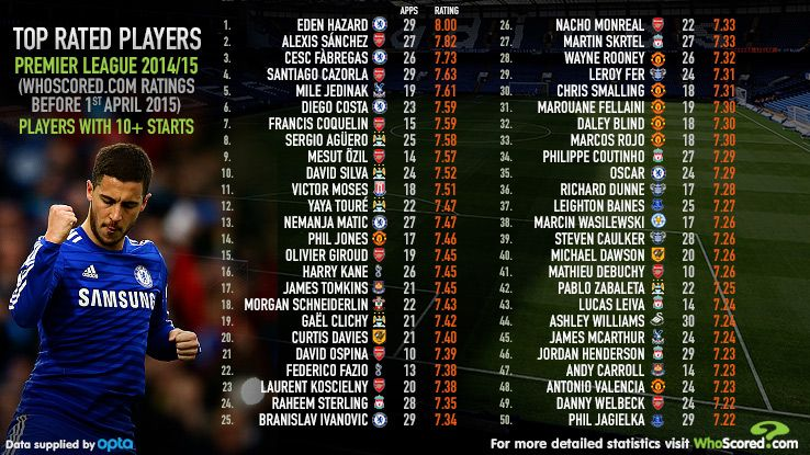 all time best players in epl