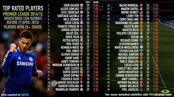 Premier League rank whoscored top 50