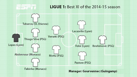 Ligue 1 Best XI