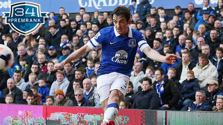 Leighton Baines Premier League rank