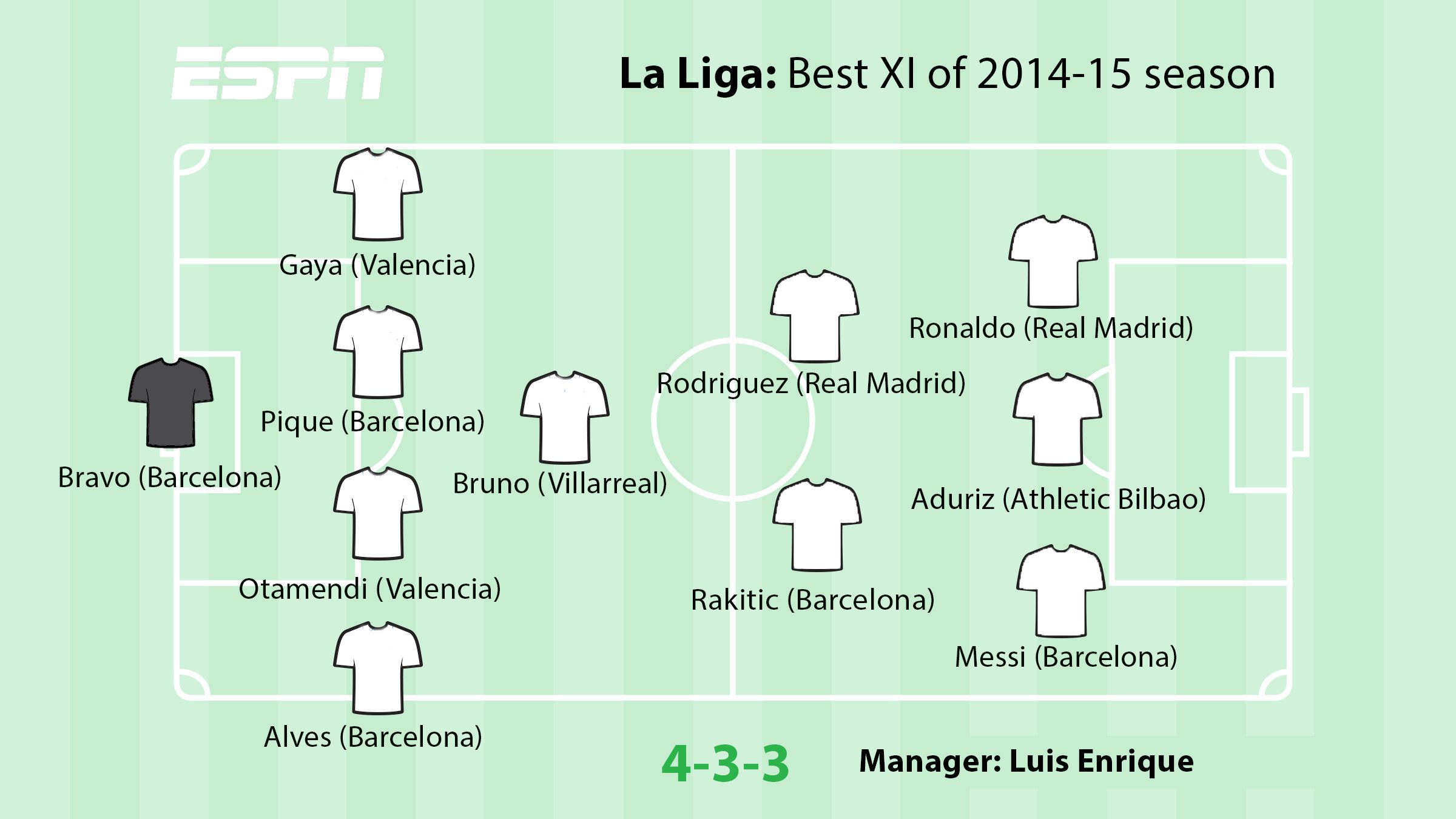 ESPN FC brings you the best starting XI from the 2014-15 La Liga season.