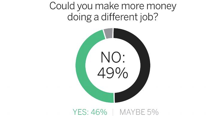 MLS survey job