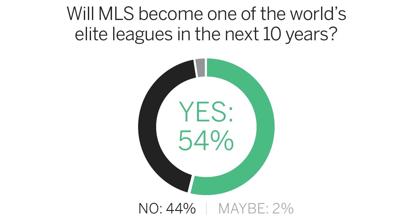 MLS survey elite league
