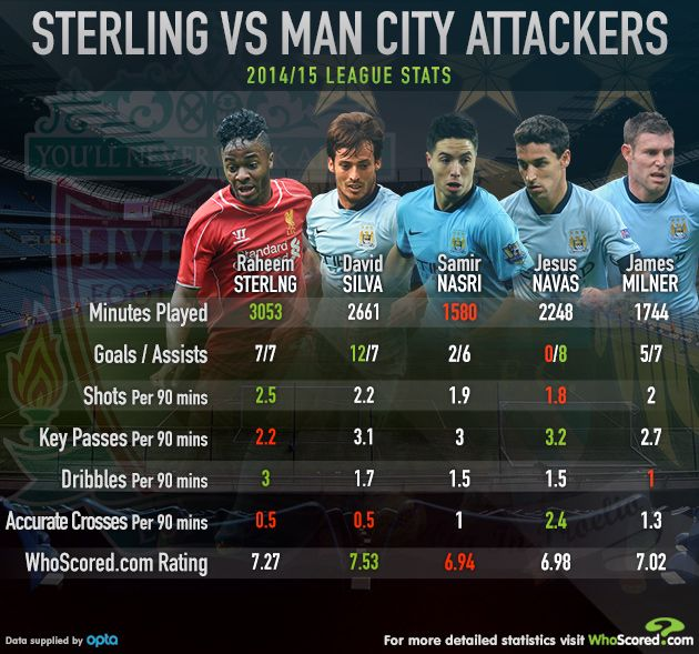 Raheem Sterling comparison