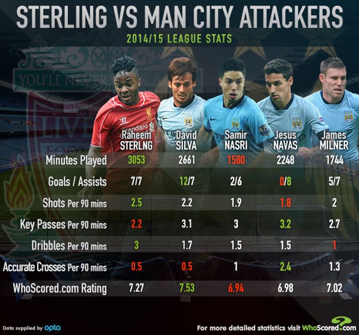 Raheem Sterling comparison