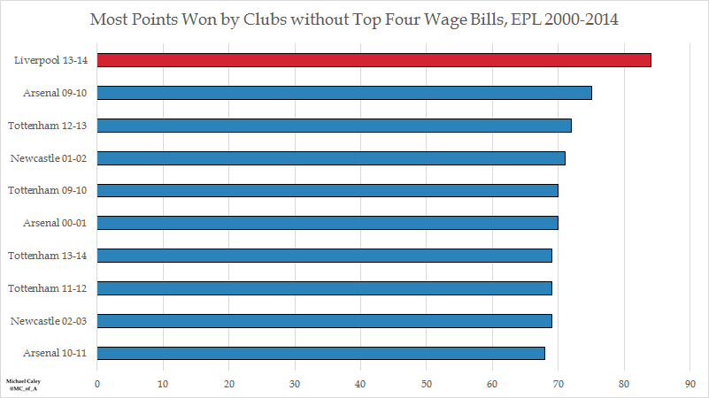 Premier League dominance is down to wages but can be ...