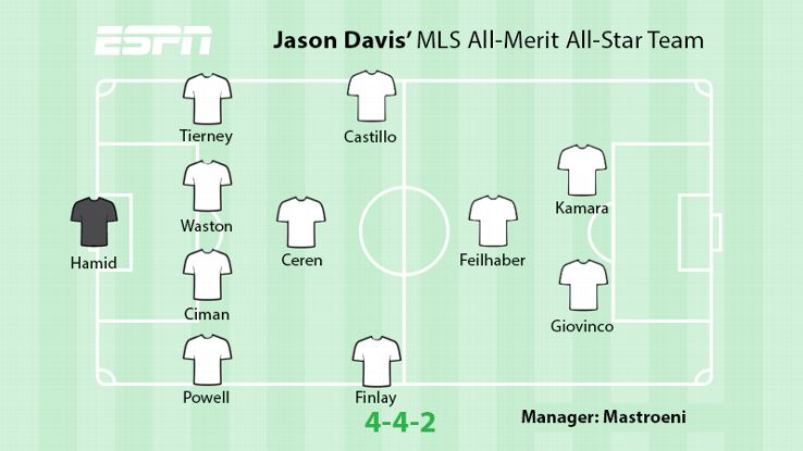 Jason Davis selects his MLS All-Stars based on their 2015 performances.