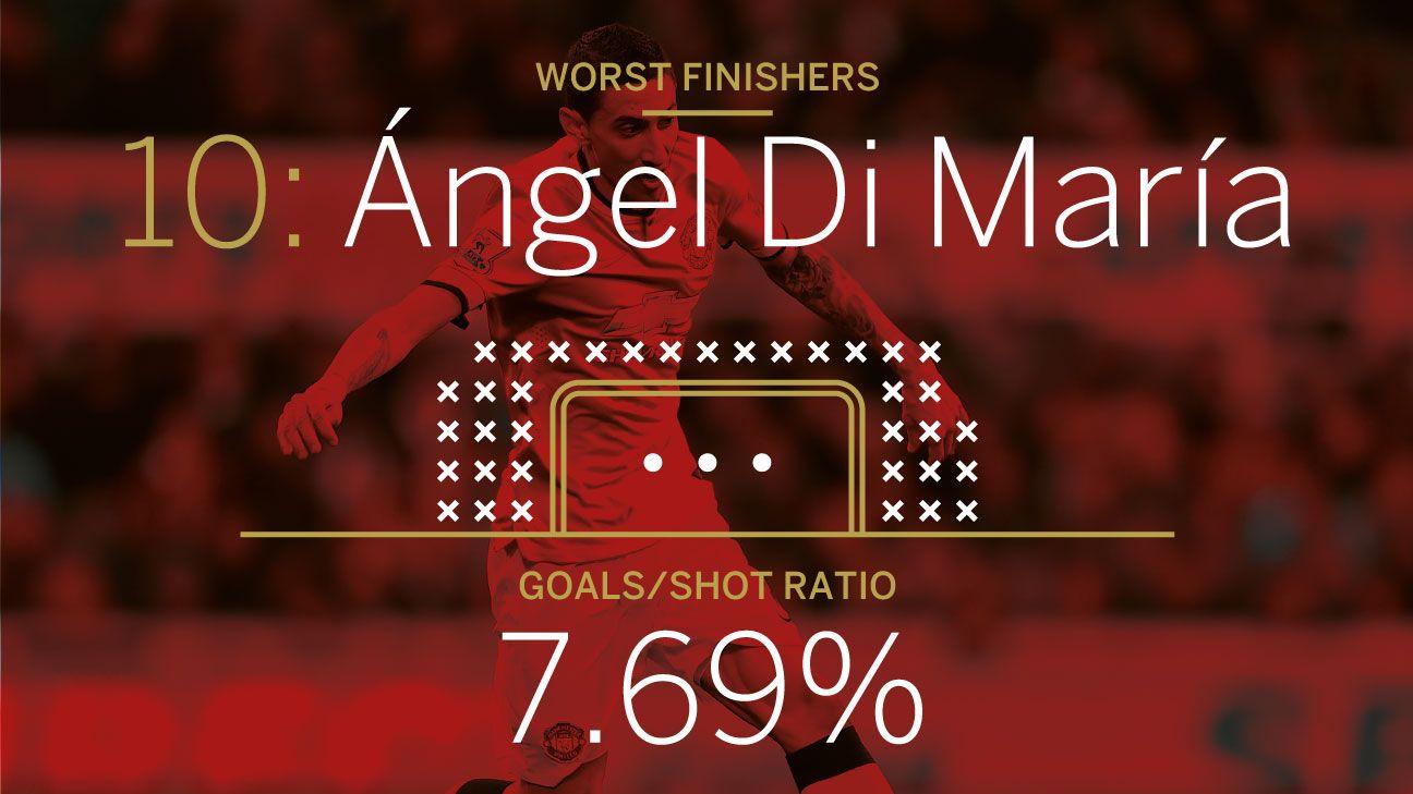 Angel Di Maria