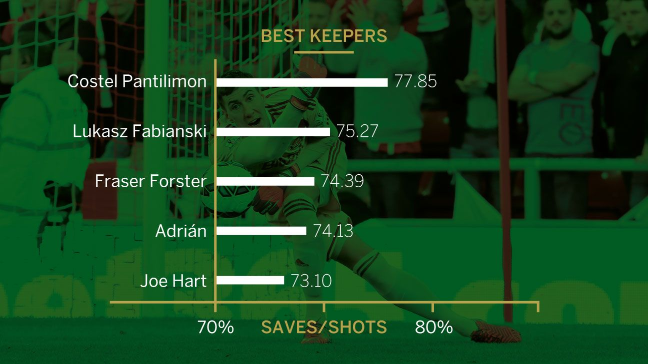Best Keepers