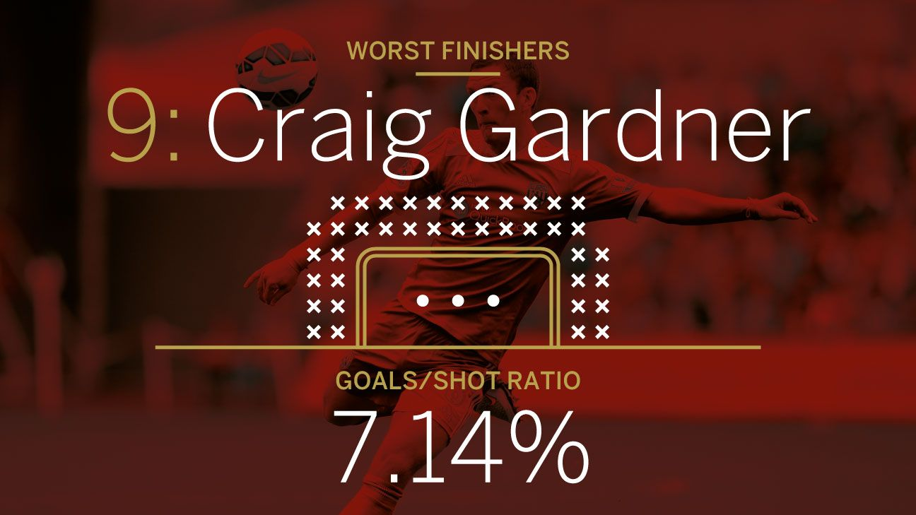 Craig Gardner