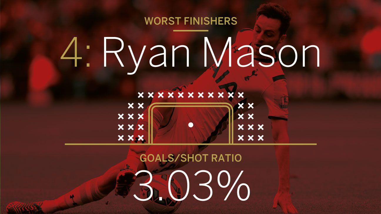 Ryan Mason