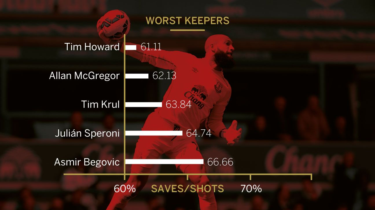 Worst Keepers