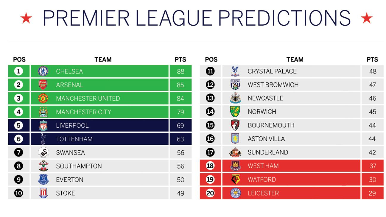 Premier league predicted table chelsea to win west ham down espn fc - Today premier league results and tables ...
