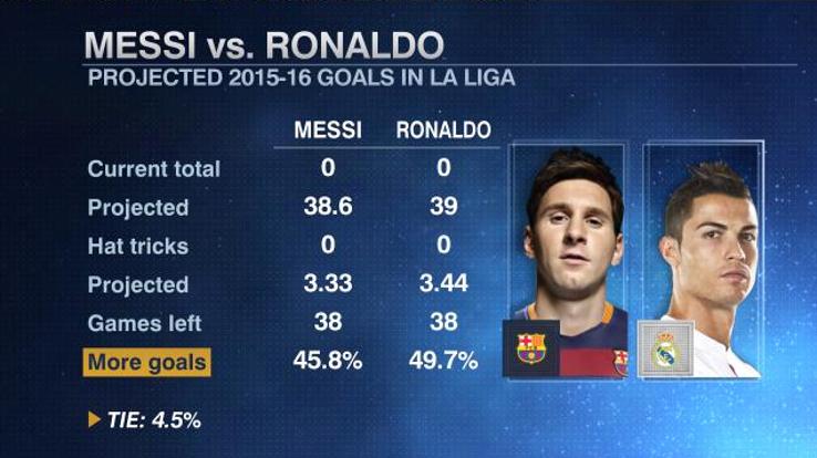 Messi Ronaldo goals