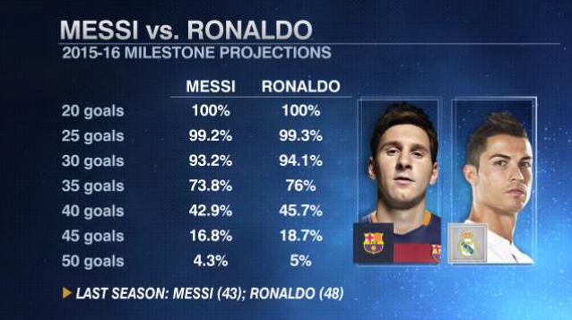 Will Lionel Messi Or Cristiano Ronaldo Score More Liga