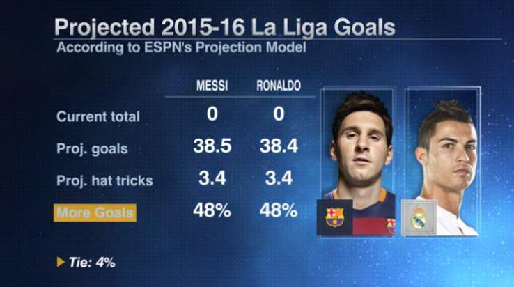 Messi Ronaldo goals 20150828