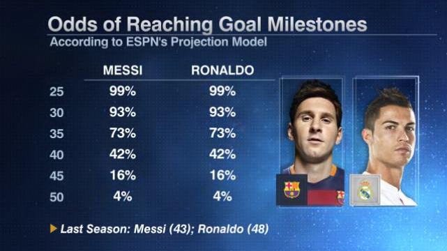 Messi Ronaldo milestones 20150828