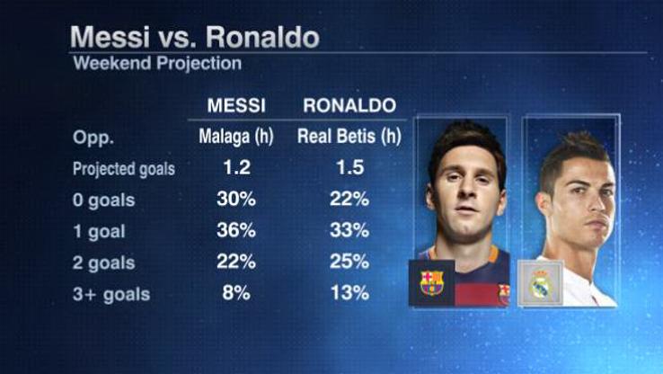 Messi Ronaldo weekend 20150828